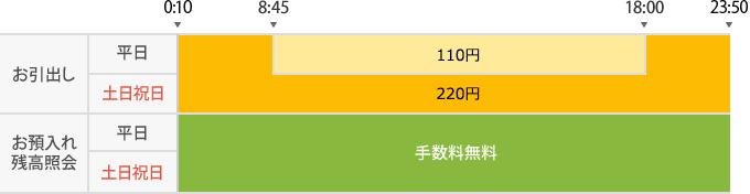 銀行 手数料 福井 振込